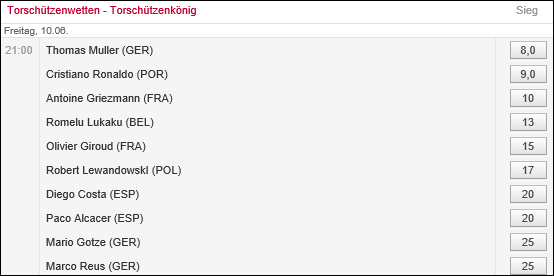 Bild oben: Bei Tipico wurden vor der EM 2016 allem Thomas Müller und Cristiano Ronaldo als beste Torschützen favorisiert.
