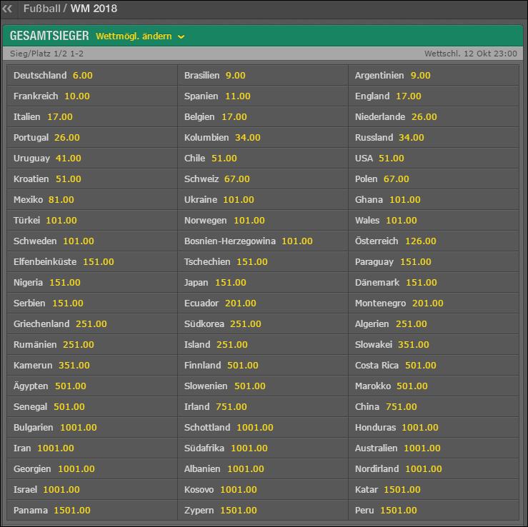 Abbildung oben: Die Wettquoten von Buchmacher Bet365 auf den WM-Titel 2018 mit Stand vom Oktober 2016. Bereits kurz nach Ende der WM 2014 konnte bei vielen Wettanbietern schon auf den nächsten Weltmeister gewettet werden.