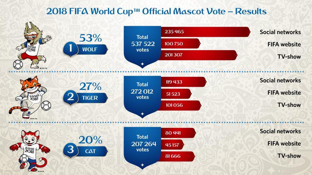 Die Wahl zum WM 2018 Maskottchen (Quelle: FIFA)